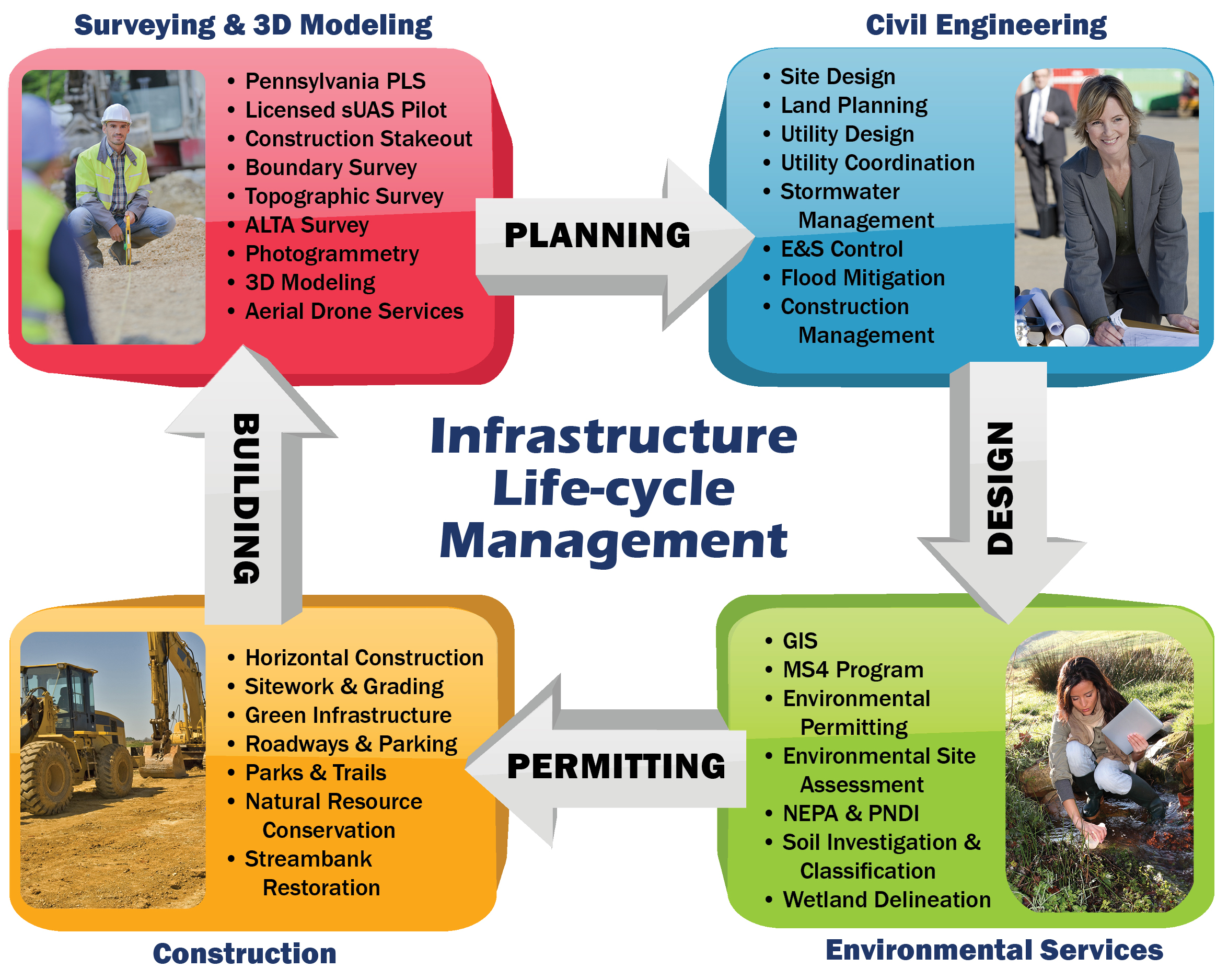 Federal Government Contracting Cedarville Engineering Group Llc